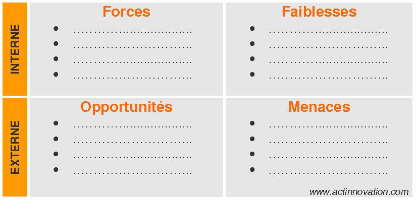Image présentant la matrice SWOT pour l'innovation.