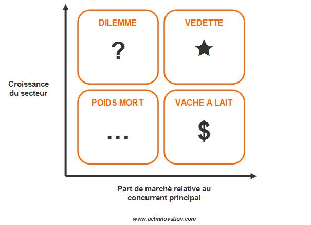 Image de la matrice BCG appliquée à l'Innovation