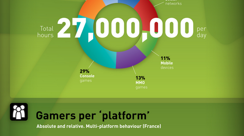 Newzoo_2011_Infographie_France_marche_jeu_video