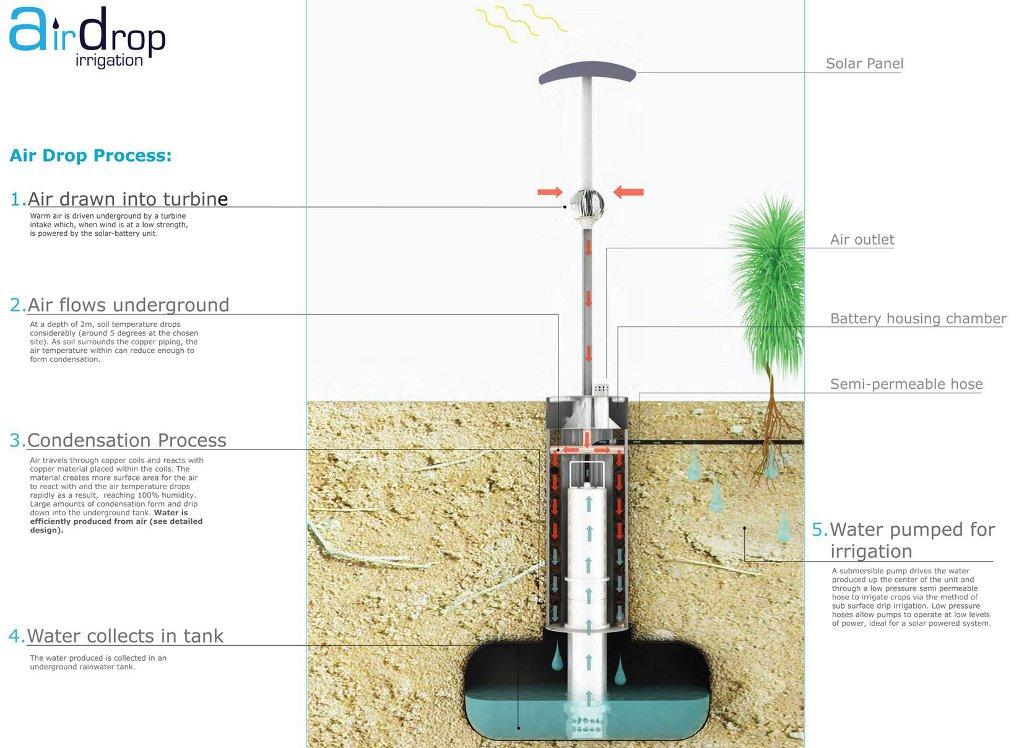 Airdrop Irrigation Un Syst 232 Me Qui R 233 Cup 232 Re L Eau De L