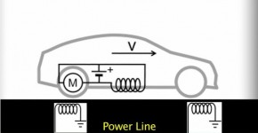 chargement_voiture_electrique_sans_fil