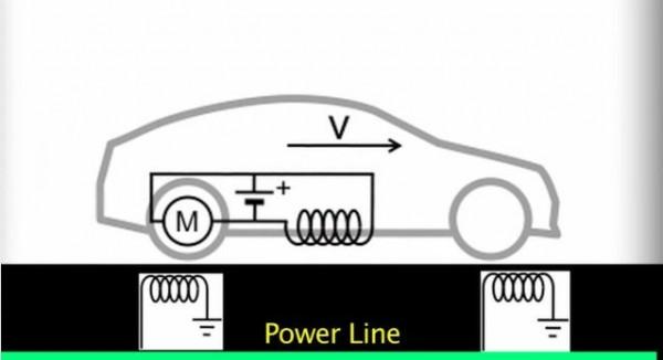electricit sans fil un syst me pour recharger sa voiture lectrique en roulant. Black Bedroom Furniture Sets. Home Design Ideas