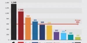Le chiffre d'affaires par salarié des géants de la technologie et du web