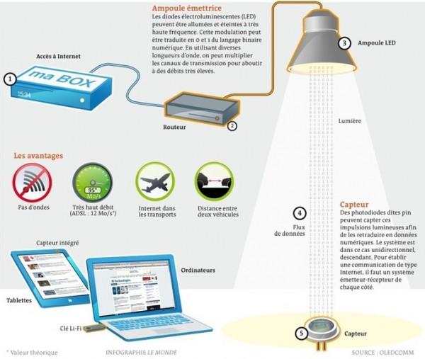 Li-Fi-Oledcomm