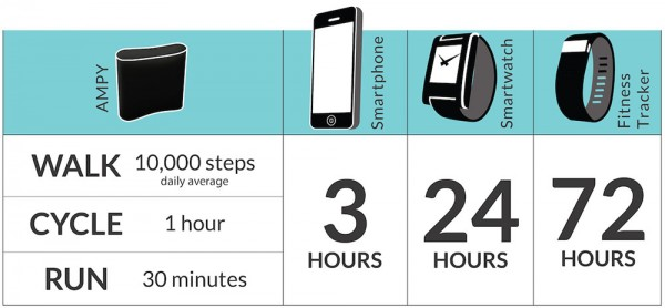 AMPY Energy Kickstarter Chart