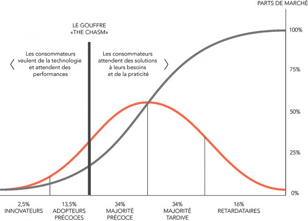 Courbe-diffusion-innovation-Rogers